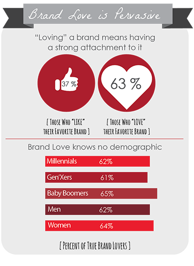 An infograph that shows that Brand Love is popular with all ages and demographics.